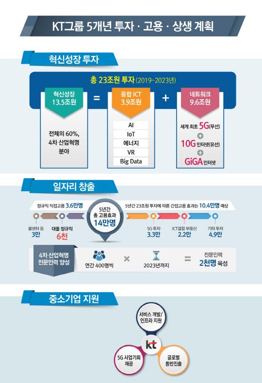 황창규 회장, 통큰 투자… KT, 5년간 23조 투자-6000명 고용